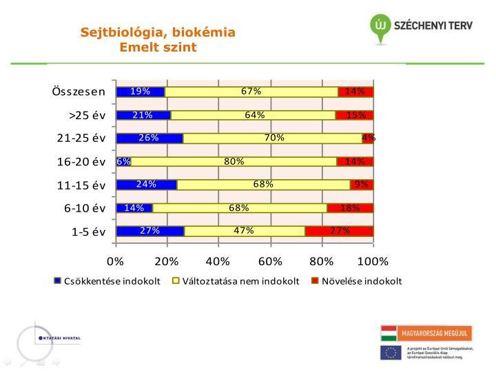 Sejtbiológia, biokémia