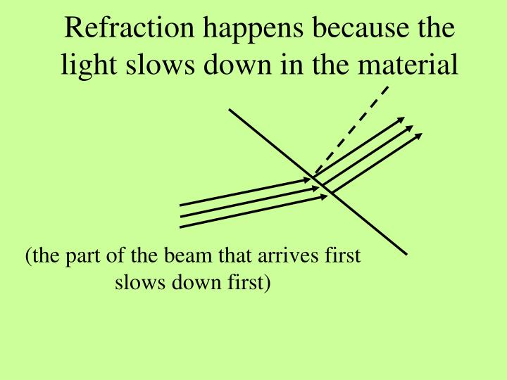 Refraction happens because the light slows down in the material