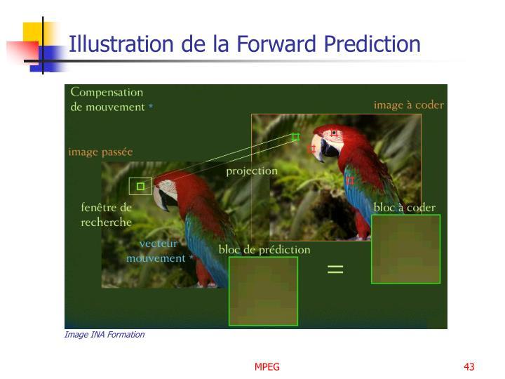 Illustration de la Forward Prediction