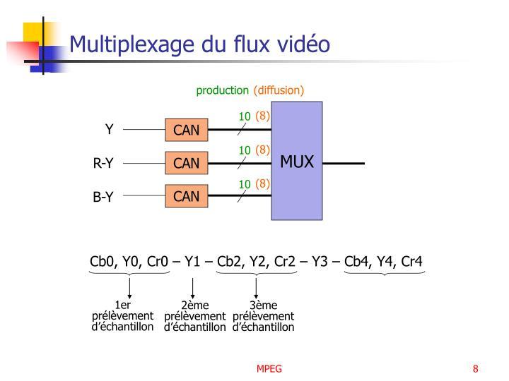 Multiplexage du flux vidéo