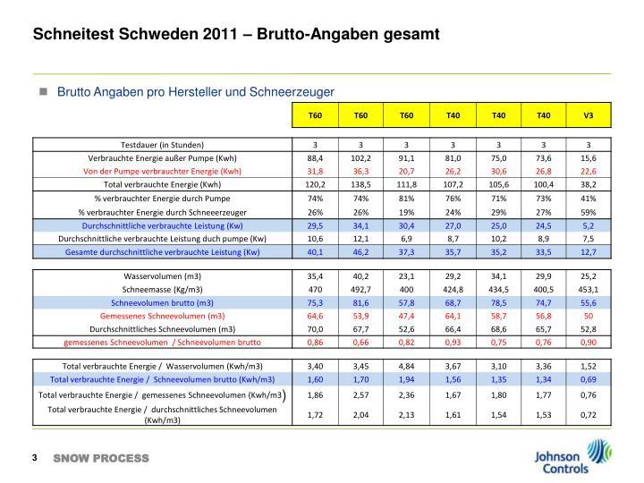 Schneitest schweden 2011 brutto angaben gesamt
