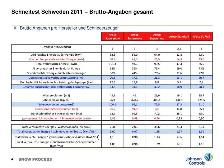 Schneitest Schweden 2011 – Brutto-Angaben gesamt