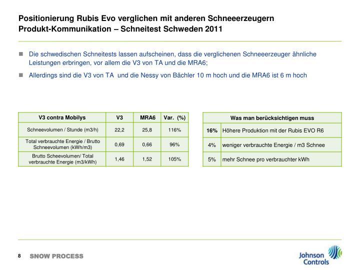Positionierung Rubis Evo verglichen mit anderen Schneeerzeugern