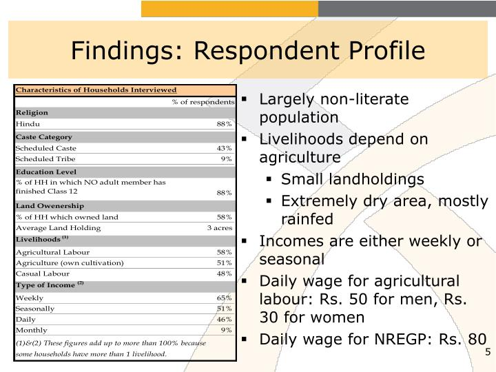 Findings: Respondent Profile