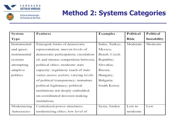 Method 2: Systems Categories