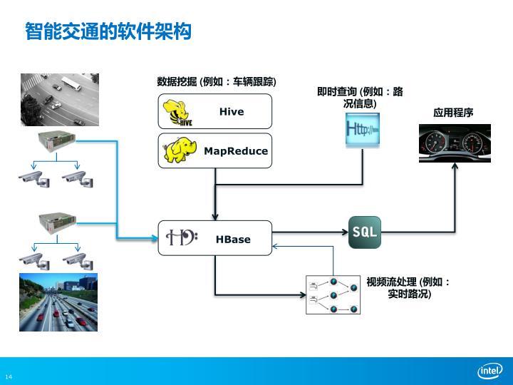 智能交通的软件架构