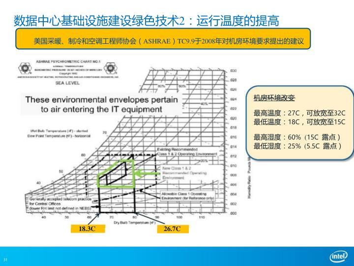数据中心基础设施建设绿色技术2:运行温度的提高