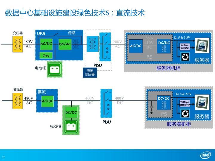 数据中心基础设施建设绿色技术6:直流技术