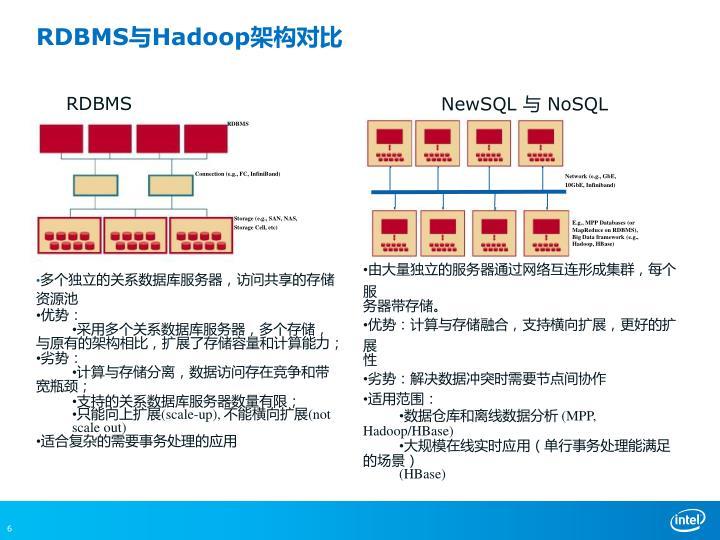 RDBMS与Hadoop