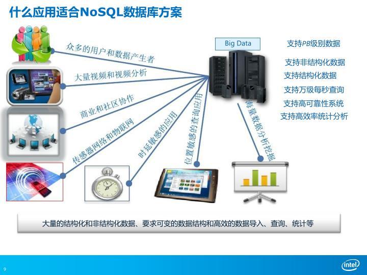 什么应用适合NoSQL