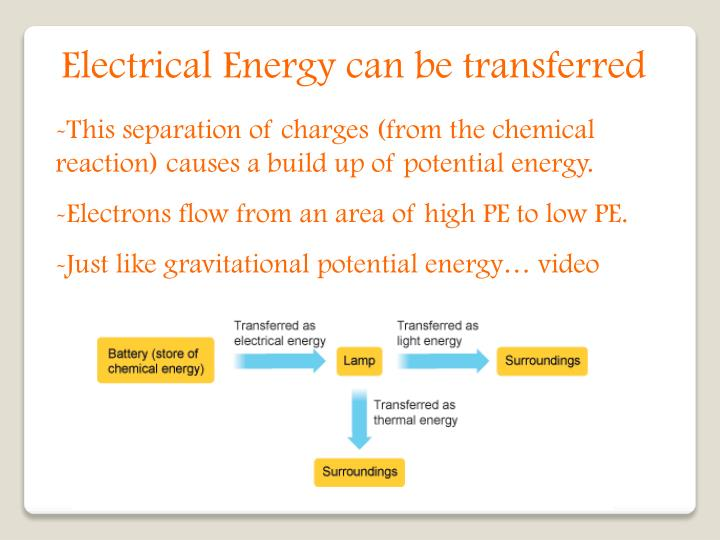 Electrical Energy can be transferred