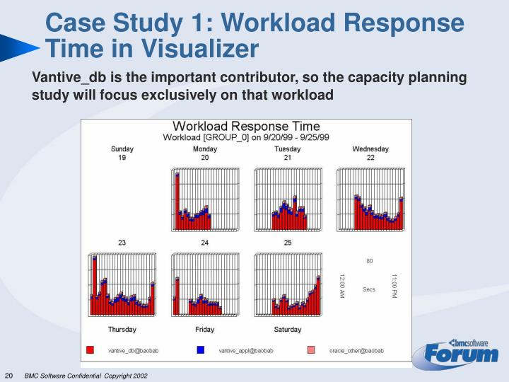 Case Study 1: Workload Response Time in Visualizer