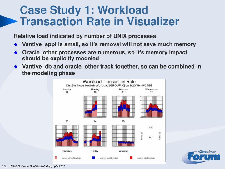 Case Study 1: Workload Transaction Rate in Visualizer