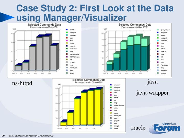 Case Study 2: First Look at the Data using Manager/Visualizer
