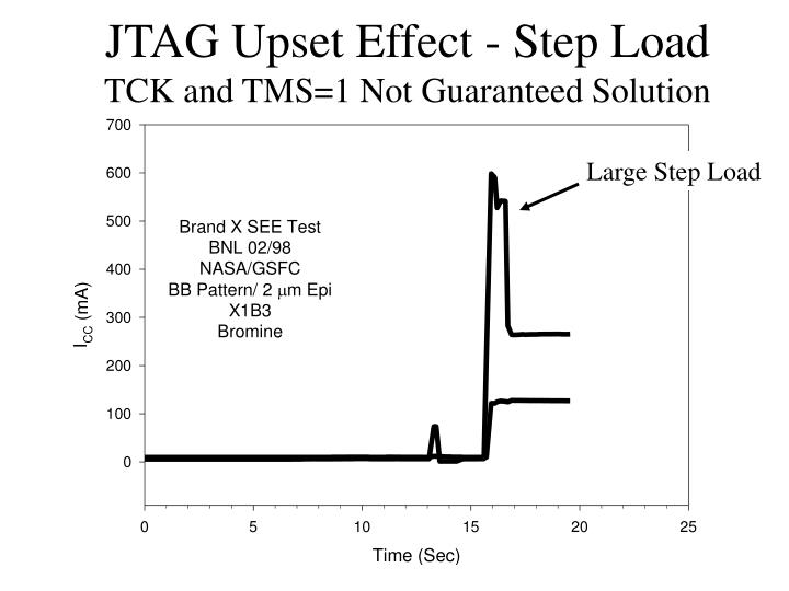 JTAG Upset Effect - Step Load