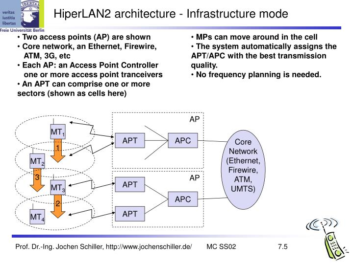 HiperLAN2 architecture - Infrastructure mode