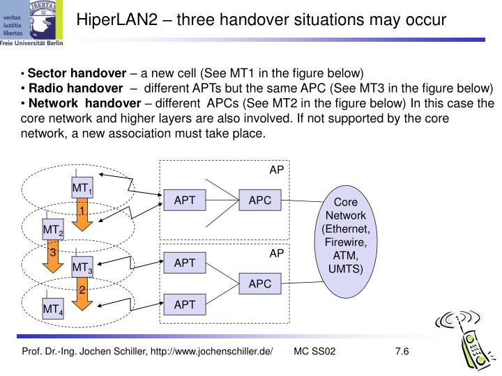 HiperLAN2 – three handover situations may occur