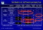 hardware vs software perspective