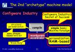 the 2nd archetype machine model