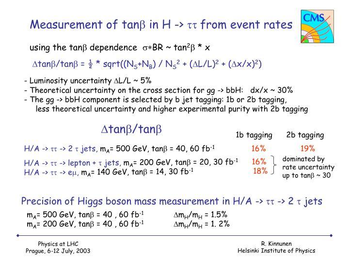 Measurement of tan