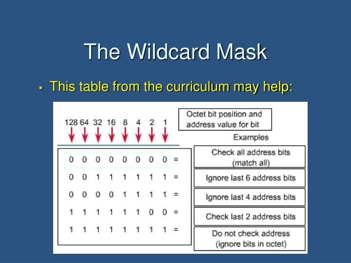 The Wildcard Mask