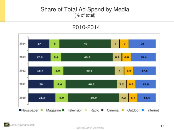 Share of Total Ad Spend by Media