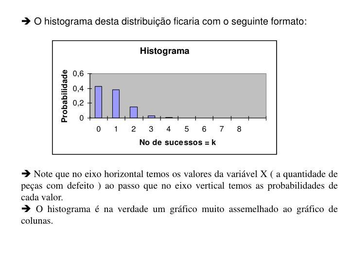  O histograma desta distribuição ficaria com o seguinte formato: