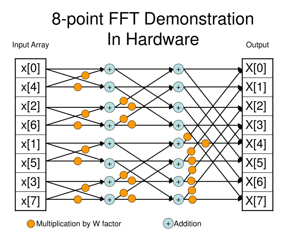 PPT - FFT in Hardware and Software PowerPoint Presentation