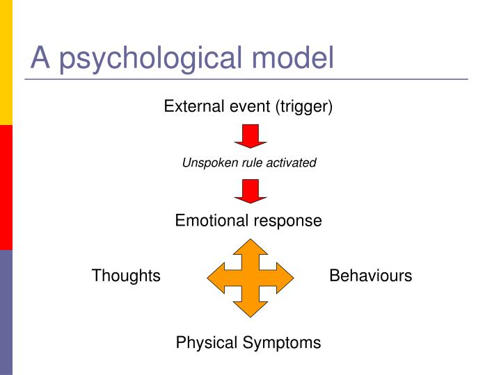 A psychological model