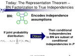 today the representation theorem bn factorization to true independencies