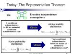 today the representation theorem
