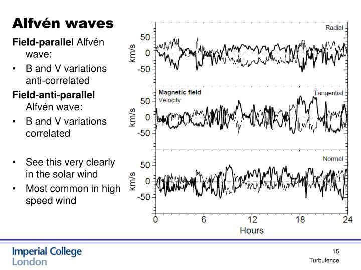 Alfvén waves
