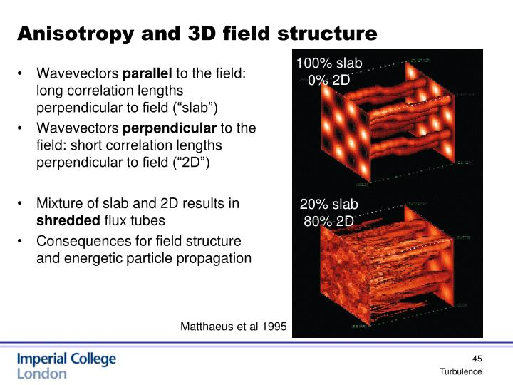 Anisotropy and 3D field structure