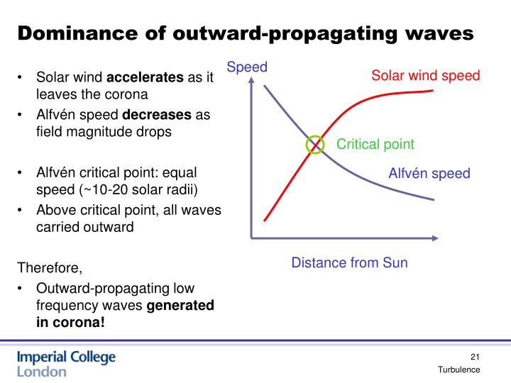 Dominance of outward-propagating waves