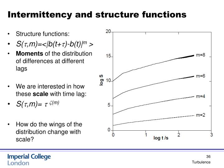 Intermittency and structure functions