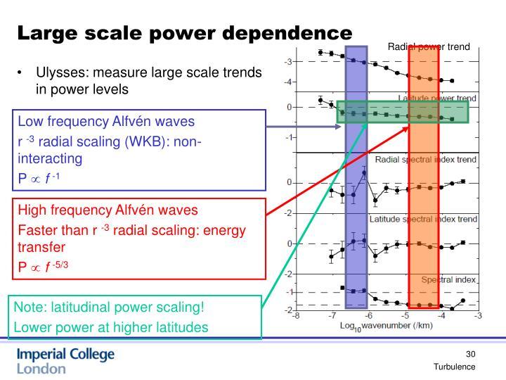 Radial power trend