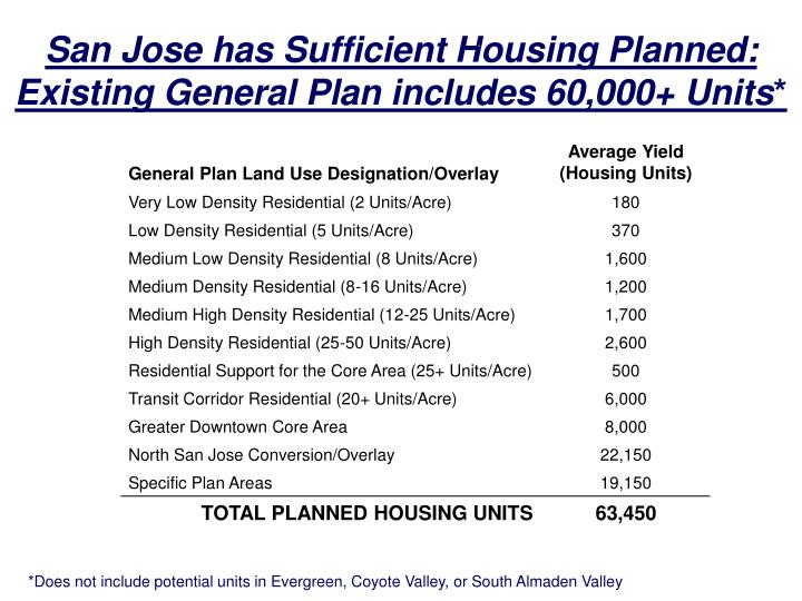San Jose has Sufficient Housing Planned: