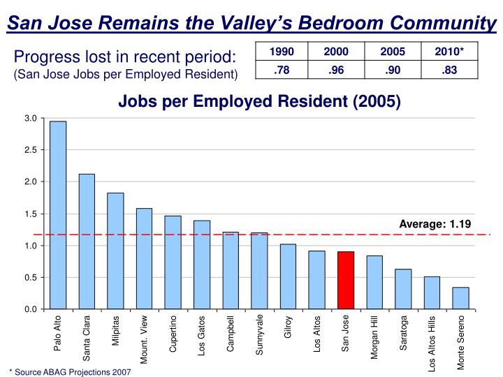 San Jose Remains the Valley's Bedroom Community