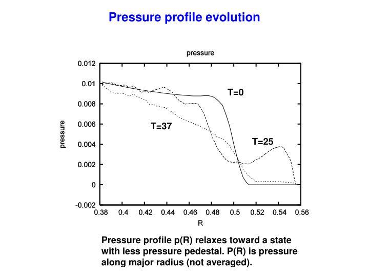Pressure profile evolution