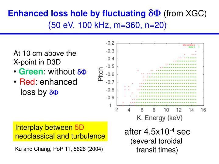 Enhanced loss hole by fluctuating