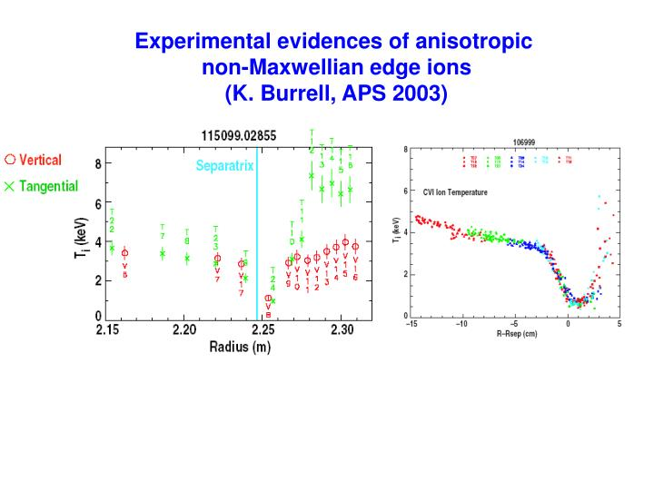 Experimental evidences of anisotropic