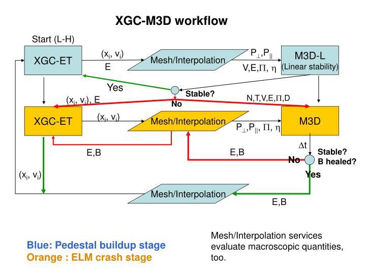 XGC-M3D workflow