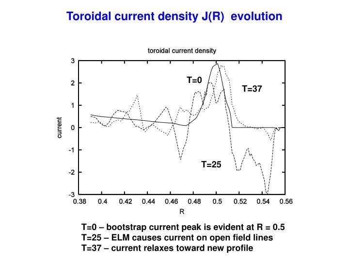 Toroidal current density J(R)  evolution