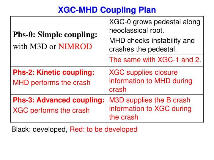 XGC-MHD Coupling Plan