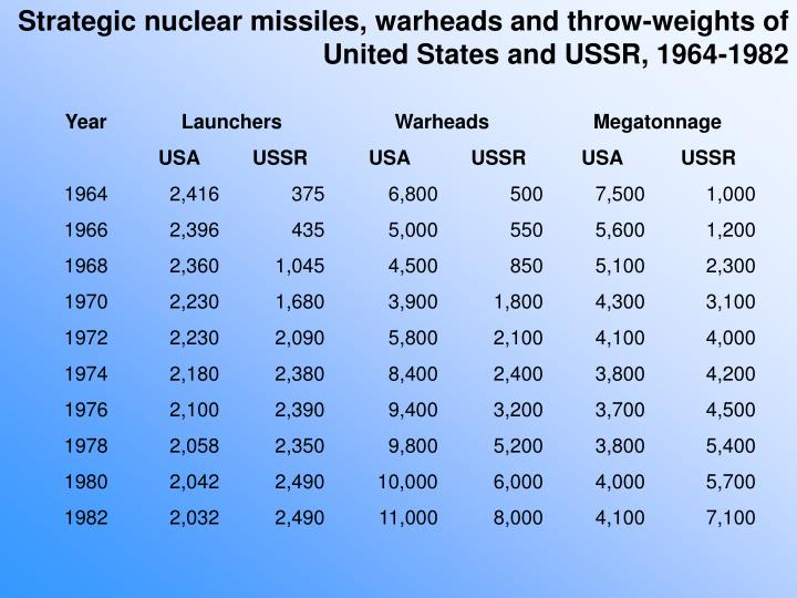 Strategic nuclear missiles, warheads and throw-weights of United States and USSR, 1964-1982