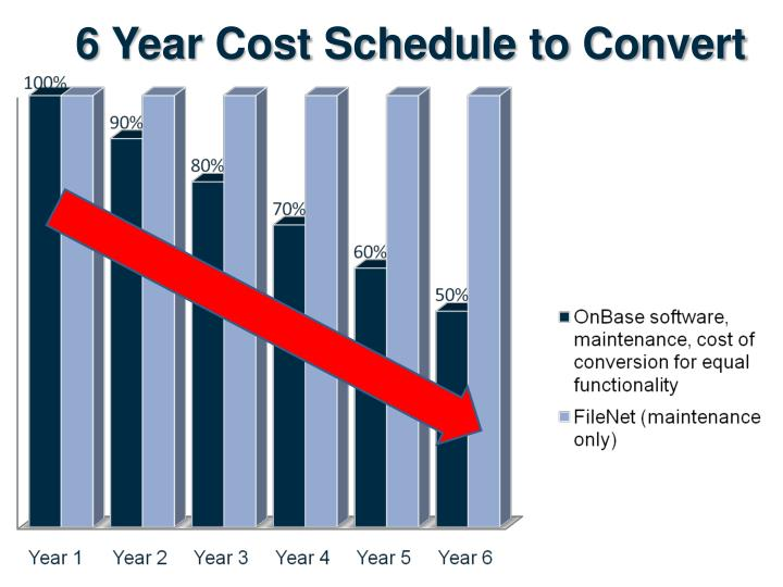 6 Year Cost Schedule to Convert