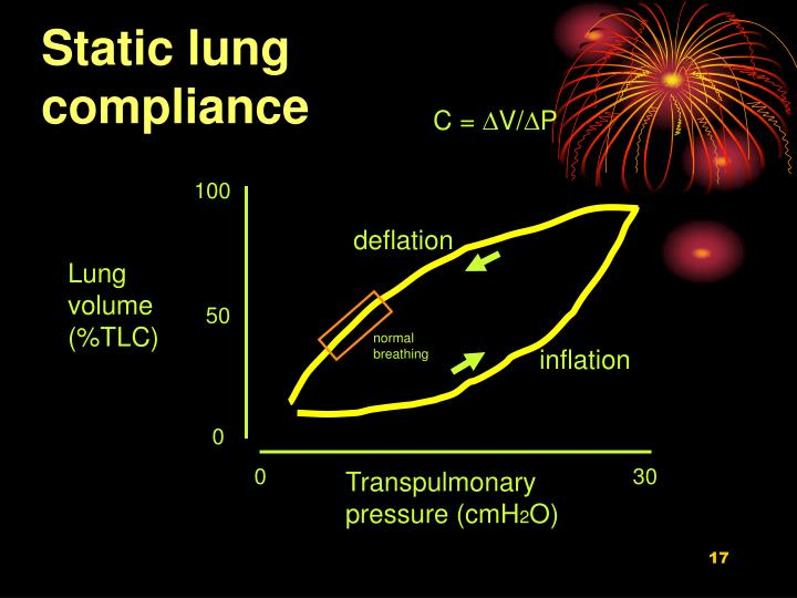 Static lung compliance