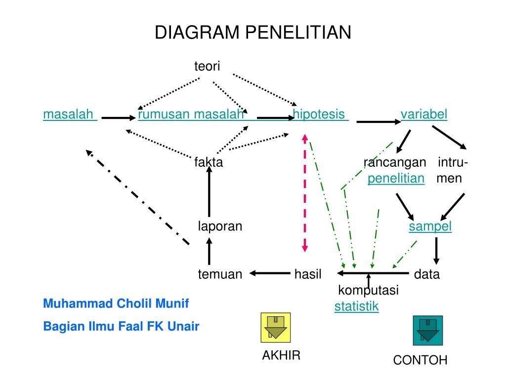 PPT - ALUR PENELITIAN PowerPoint Presentation, free ...