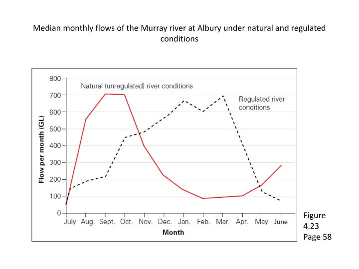 Median monthly flows of the m urray river at a lbury under natural and regulated conditions