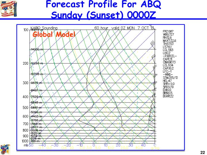 Forecast Profile For ABQ